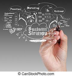 affär, bearbeta, idé, strategi, bord, hand, teckning