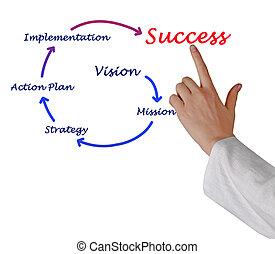 affär, framgång