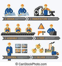 bearbeta, produktion, fabrik, infographic