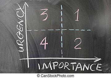 betydelse, graf, urgency