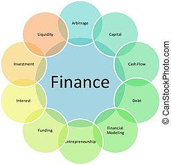 diagram, komponenten, finans, affär