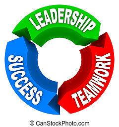 framgång, -, pilar, ledarskap, teamwork, cirkulär