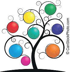 glob, träd, spiral