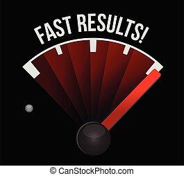 hastighetsmätare, resultat, fasta