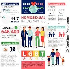 homosexuell, mall, infographics