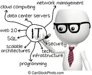 information, programmerare, teknologi, den, teckning