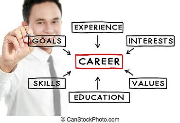 karriär, affärsman, begrepp