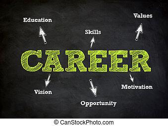 karriär, begrepp