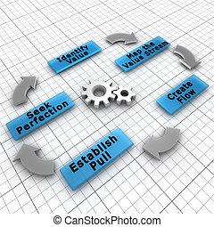 kund, fokus, skapelse, praktik, luta, värdera, produktion, minskande, avsluta, öde