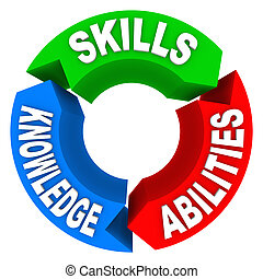 kunskap, kandidat, expertis, jobb, criteria, intervju, förmåga