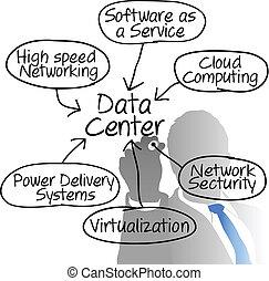 nätverk, diagram, chef, data, teckning, centrera