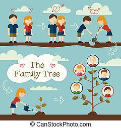 placera träd, familj