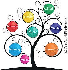 träd, spiral, social